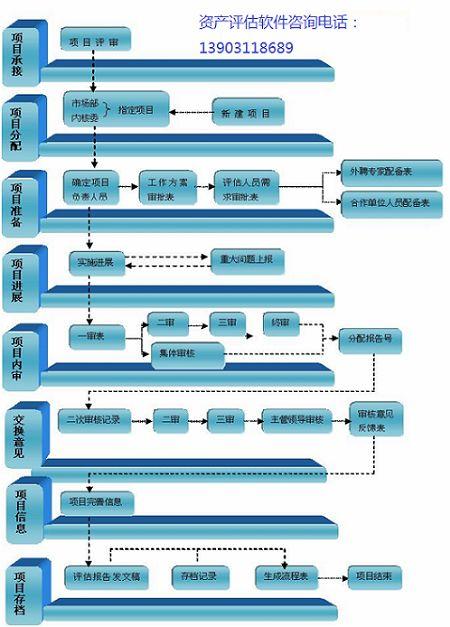 凹凸资产评估机构业务管理软件-石家庄市宇信通电子