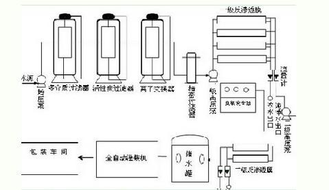 武汉净水处理设备工程