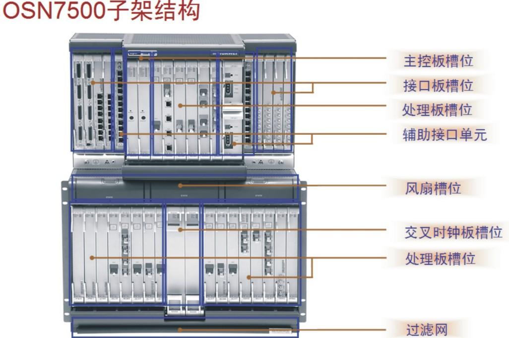 华为OptiXOSN7500SDH光传输通讯设备