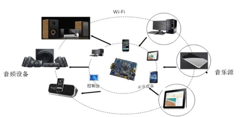 wifi音箱模块(有自己的APP)