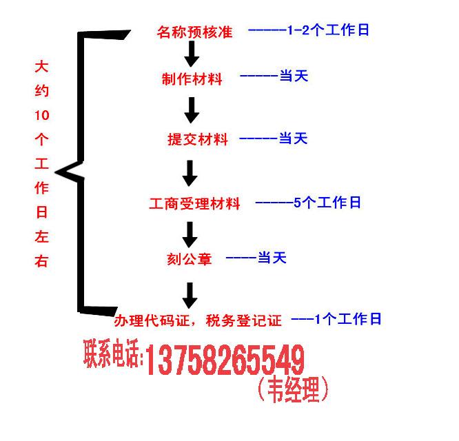 下沙注册公司|杭州注册公司流程及费用