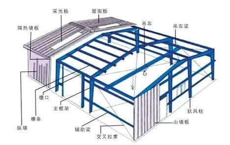 承建钢结构厂房隔热