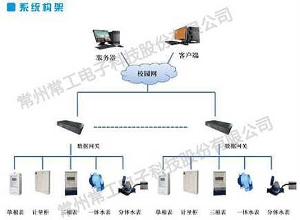 金华系统,常工电子股份,建筑能耗监管系统