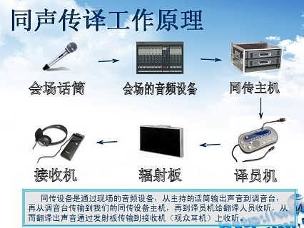 台州同传服务.台州同传设备租赁-译佰翻译公司