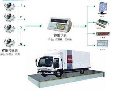2吨地磅传感器多少钱/2吨地磅多少钱/2吨电子地磅生产厂家-上海湘续实业有限公司.