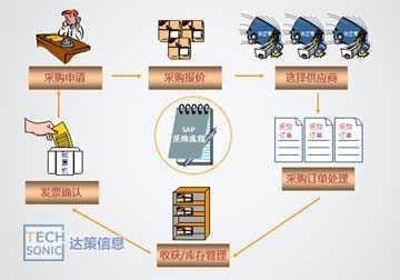 中小型企业ERP系统SAP Business One 9.0新增功能
