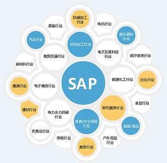中之杰宁波SAP,宁波ERP,宁波SAP ERP系统,宁波SAP软件