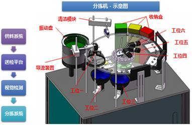 瓶盖缺陷检测-西安海克易邦光电科技有限公司