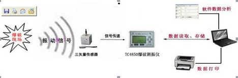 手机智能WIFI信号接收 TC-4850 型爆破测振仪