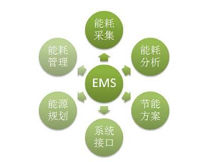 沈阳EMS能源管理系统,电表抄收,水表采集,数据采集,无线抄表,自动抄表-沈阳鸿宇科技有限公司(生产企业MES智能制造解决方案)