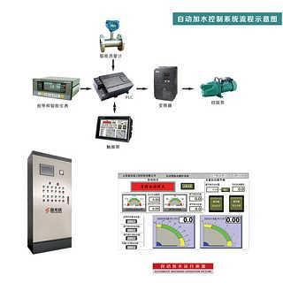 电机控制柜,电机软启柜,变频调速柜,自耦降压柜,恒速控制柜等;自动化