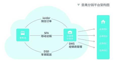SFA+DMS系统哪家好 eBest饮料行业销售管理软件