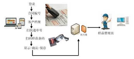 样本智能仓储管理方案设计贵州-北京鑫泰维科技发展有限公司.