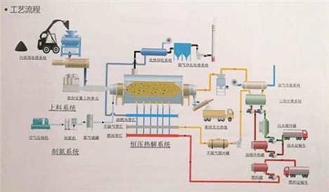 油田油泥分离处理设备,吐哈油田油泥,众迈环保图
