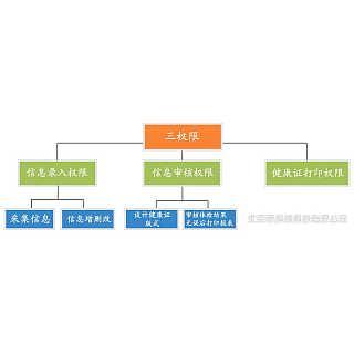健康证联网版分权限制作发行授权管理系统