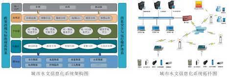 城市排涝监测系统