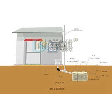 小型成品玻璃钢化粪池施工方案-港骐-河北港骐玻璃钢有限公司-信息部