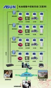 T3600电地暖集中控制系统(互联网)-厦门德力信智能科技有限公司-研发部