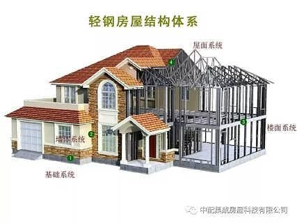 中配轻钢别墅厂家,省内百余套工程案例,可到厂考察