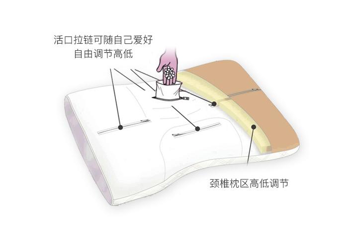 软管枕的新想法-昆山臻品惠淘电子商务有限公司