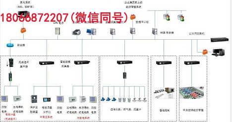 黄磷企业重点用能单位能耗在线监测系统
