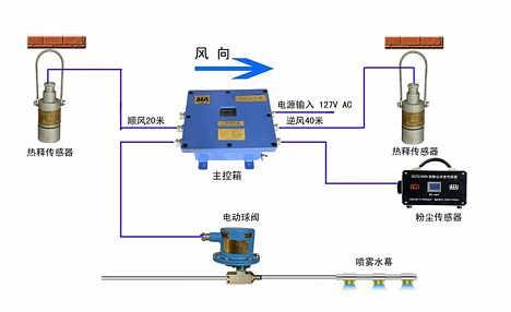 矿用粉尘超限洒水降尘装置GCG1000粉尘传感器