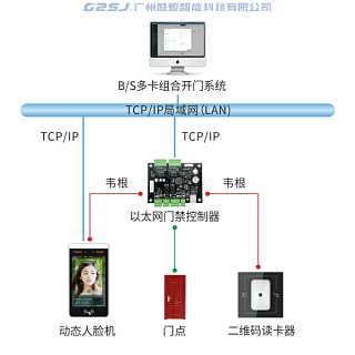 多卡组合开门系统-广州盛炬智能科技有限公司