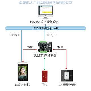 实时监控报警管理系统门禁系统-广州盛炬智能科技有限公司