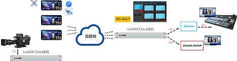 LiveMIX Cloud远程客户端-北京新维讯科技有限公司-销售