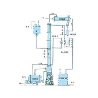 无锡蒸馏塔厂家|森威尔化工|无锡蒸馏塔